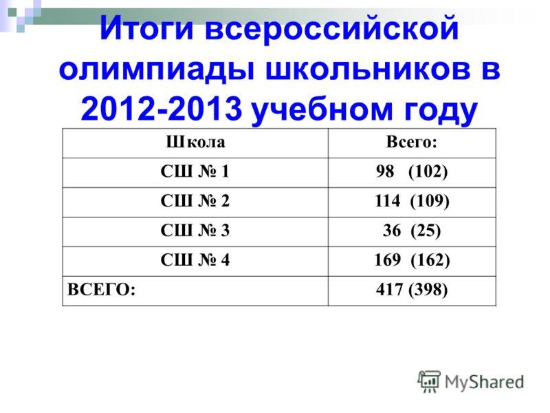 Итоги всероссийской олимпиады школьников в 2012-2013 учебном году ШколаВсего: СШ 198 (102) СШ 2114 (109) СШ 336 (25) СШ 4169 (162) ВСЕГО:417 (398)