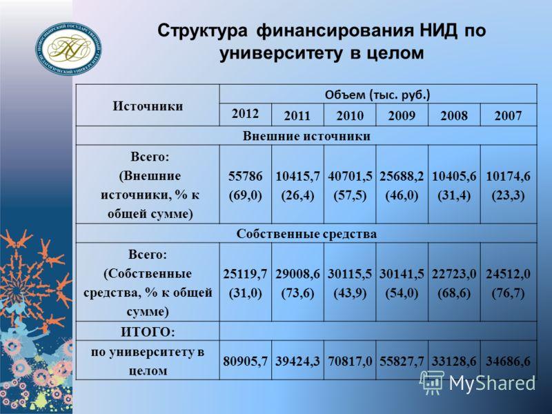 Структура финансирования НИД по университету в целом Источники Объем (тыс. руб.) 2012 20112010200920082007 Внешние источники Всего: (Внешние источники, % к общей сумме) 55786 (69,0) 10415,7 (26,4) 40701,5 (57,5) 25688,2 (46,0) 10405,6 (31,4) 10174,6