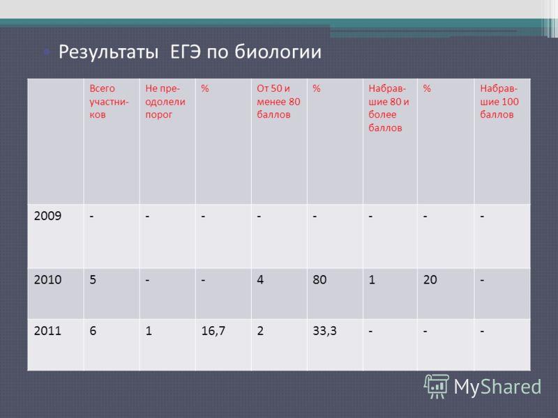 Результаты ЕГЭ по русскому языку Всего участни- ков Не пре- одолели порог %От 50 и менее 80 баллов %Набрав- шие 80 и более баллов %Набрав- шие 100 баллов 2009-------- 20105--480120- 20116116,7233,3--- Результаты ЕГЭ по биологии