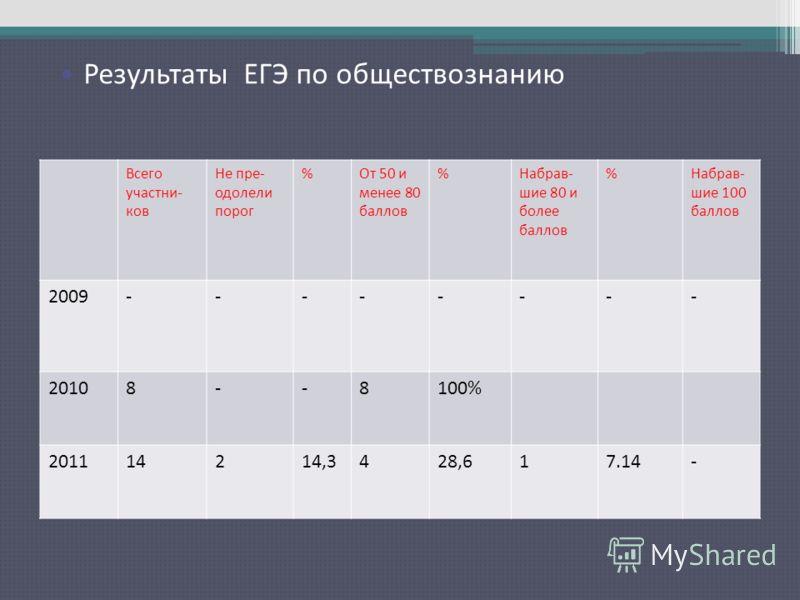 Результаты ЕГЭ по русскому языку Всего участни- ков Не пре- одолели порог %От 50 и менее 80 баллов %Набрав- шие 80 и более баллов %Набрав- шие 100 баллов 2009-------- 20108--8100% 201114214,3428,617.14- Результаты ЕГЭ по обществознанию