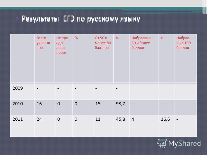 Результаты ЕГЭ по русскому языку 2009----- 201016001593,7--- 201124001145,8416.6- Всего участни- ков Не пре- одо- лели порог %От 50 и менее 80 бал-лов %Набравшие 80 и более баллов %Набрав- шие 100 баллов Результаты ЕГЭ по русскому языку