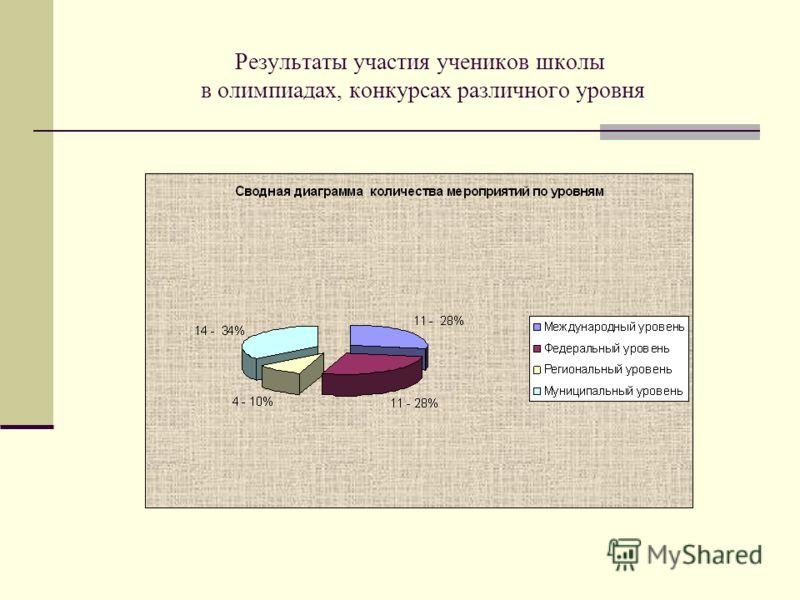 Результаты участия учеников школы в олимпиадах, конкурсах различного уровня
