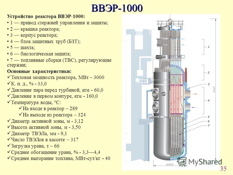 35 ВВЭР-1000 Устройство реактора ВВЭР-1000: 1 привод стержней управления и защиты; 2 крышка реактора; 3 корпус реактора; 4 блок защитных труб (БЗТ); 5 шахта; 6 биологическая защита; 7 топливные сборки (ТВС), регулирующие стержни; Основные характерист