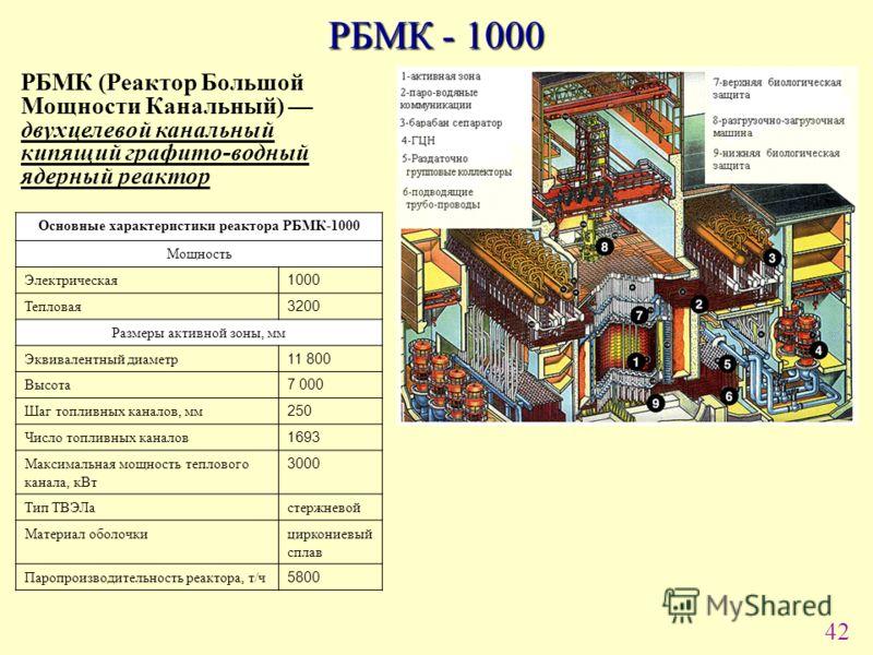 42 РБМК - 1000 Основные характеристики реактора РБМК-1000 Мощность Электрическая 1000 Тепловая 3200 Размеры активной зоны, мм Эквивалентный диаметр 11 800 Высота 7 000 Шаг топливных каналов, мм 250 Число топливных каналов 1693 Максимальная мощность т