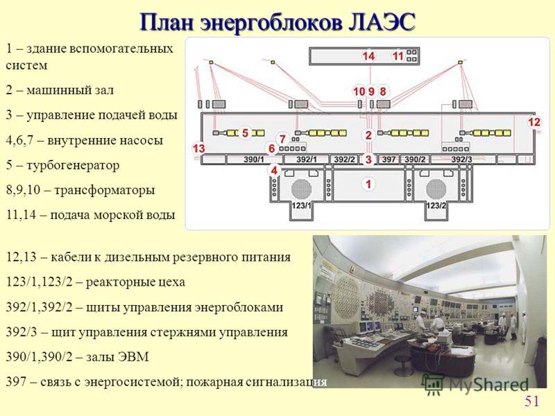 51 План энергоблоков ЛАЭС 1 – здание вспомогательных систем 2 – машинный зал 3 – управление подачей воды 4,6,7 – внутренние насосы 5 – турбогенератор 8,9,10 – трансформаторы 11,14 – подача морской воды 12,13 – кабели к дизельным резервного питания 12