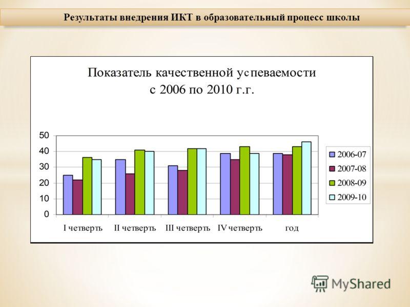 Результаты внедрения ИКТ в образовательный процесс школы