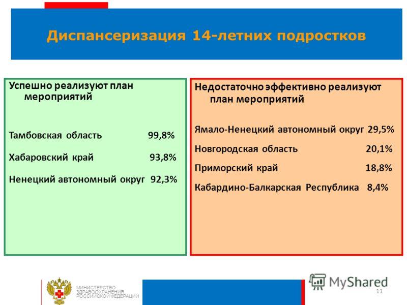 11 Диспансеризация 14-летних подростков МИНИСТЕРСТВО ЗДРАВООХРАНЕНИЯ РОССИЙСКОЙ ФЕДЕРАЦИИ Недостаточно эффективно реализуют план мероприятий Ямало-Ненецкий автономный округ 29,5% Новгородская область 20,1% Приморский край 18,8% Кабардино-Балкарская Р
