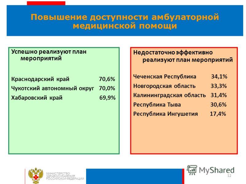 12 Повышение доступности амбулаторной медицинской помощи МИНИСТЕРСТВО ЗДРАВООХРАНЕНИЯ РОССИЙСКОЙ ФЕДЕРАЦИИ Недостаточно эффективно реализуют план мероприятий Чеченская Республика 34,1% Новгородская область 33,3% Калининградская область 31,4% Республи