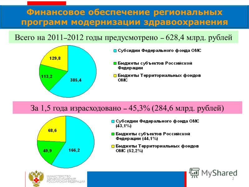 2 Финансовое обеспечение региональных программ модернизации здравоохранения МИНИСТЕРСТВО ЗДРАВООХРАНЕНИЯ РОССИЙСКОЙ ФЕДЕРАЦИИ Всего на 2011 – 2012 годы предусмотрено – 628,4 млрд. рублей За 1,5 года израсходовано – 45,3% (284,6 млрд. рублей)