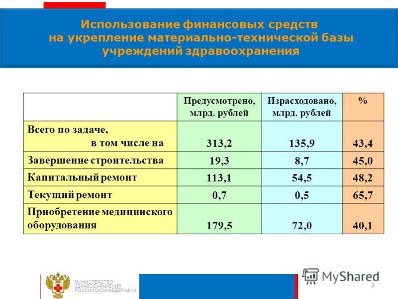 3 Использование финансовых средств на укрепление материально-технической базы учреждений здравоохранения МИНИСТЕРСТВО ЗДРАВООХРАНЕНИЯ РОССИЙСКОЙ ФЕДЕРАЦИИ Предусмотрено, млрд. рублей Израсходовано, млрд. рублей % Всего по задаче, в том числе на313,21