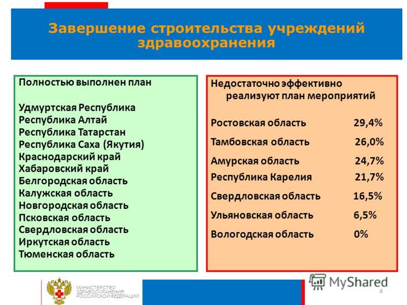 4 Завершение строительства учреждений здравоохранения МИНИСТЕРСТВО ЗДРАВООХРАНЕНИЯ РОССИЙСКОЙ ФЕДЕРАЦИИ Недостаточно эффективно реализуют план мероприятий Ростовская область 29,4% Тамбовская область 26,0% Амурская область 24,7% Республика Карелия 21,