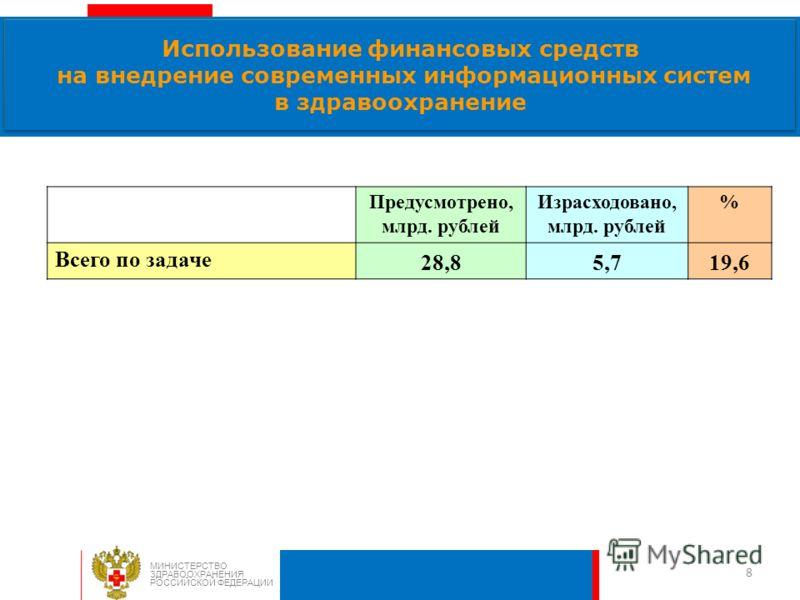 8 Использование финансовых средств на внедрение современных информационных систем в здравоохранение МИНИСТЕРСТВО ЗДРАВООХРАНЕНИЯ РОССИЙСКОЙ ФЕДЕРАЦИИ Предусмотрено, млрд. рублей Израсходовано, млрд. рублей % Всего по задаче 28,85,719,6