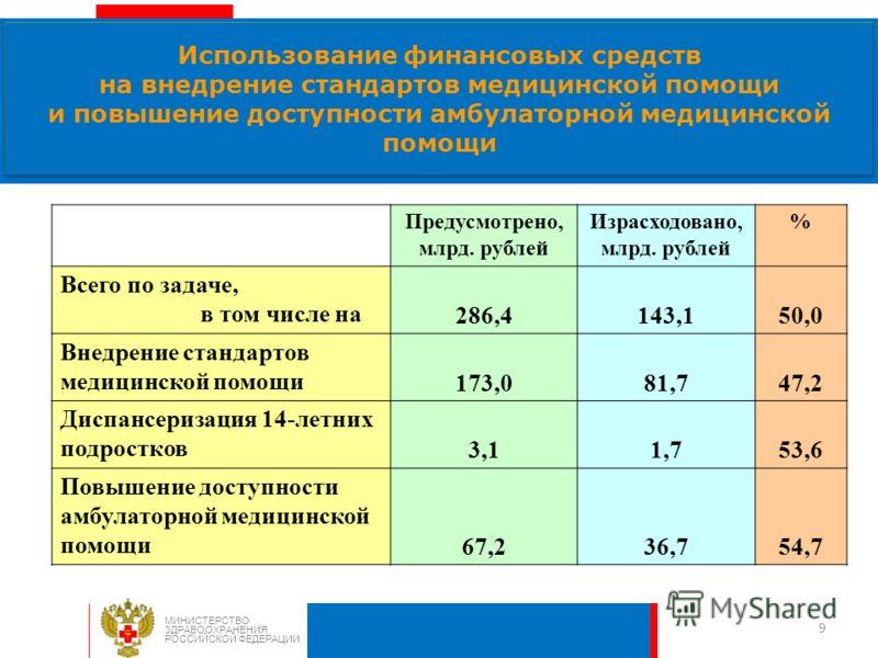 9 Использование финансовых средств на внедрение стандартов медицинской помощи и повышение доступности амбулаторной медицинской помощи МИНИСТЕРСТВО ЗДРАВООХРАНЕНИЯ РОССИЙСКОЙ ФЕДЕРАЦИИ Предусмотрено, млрд. рублей Израсходовано, млрд. рублей % Всего по
