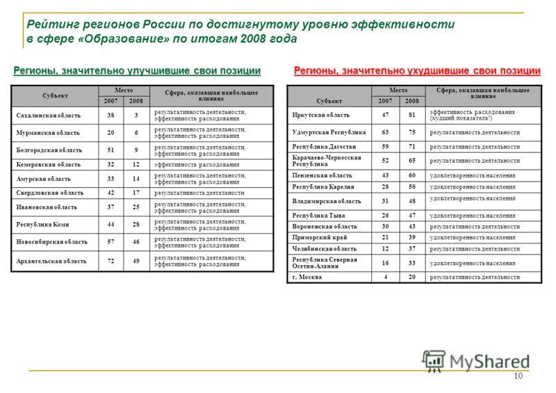 Рейтинг регионов России по достигнутому уровню эффективности в сфере «Образование» по итогам 2008 года Регионы, значительно улучшившие свои позиции Регионы, значительно ухудшившие свои позиции Субъект Место Сфера, оказавшая наибольшее влияние 2007200