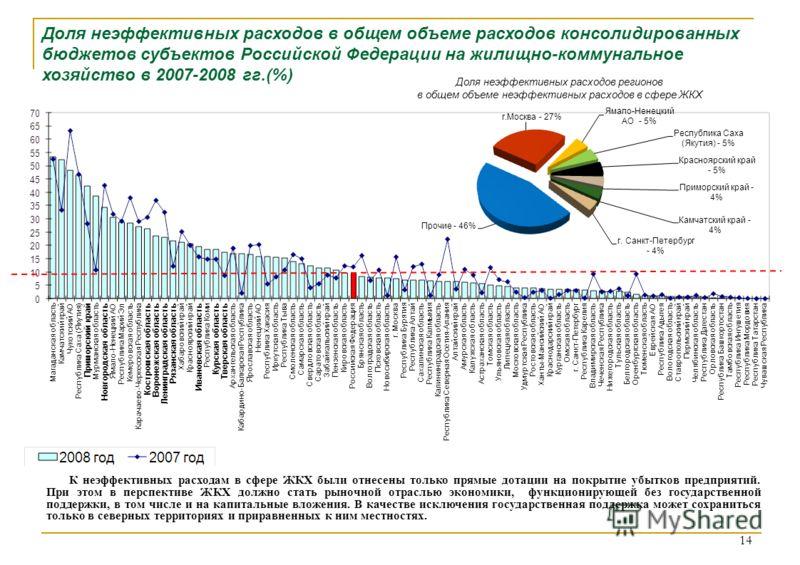 Доля неэффективных расходов в общем объеме расходов консолидированных бюджетов субъектов Российской Федерации на жилищно-коммунальное хозяйство в 2007-2008 гг.(%) 14 К неэффективных расходам в сфере ЖКХ были отнесены только прямые дотации на покрытие
