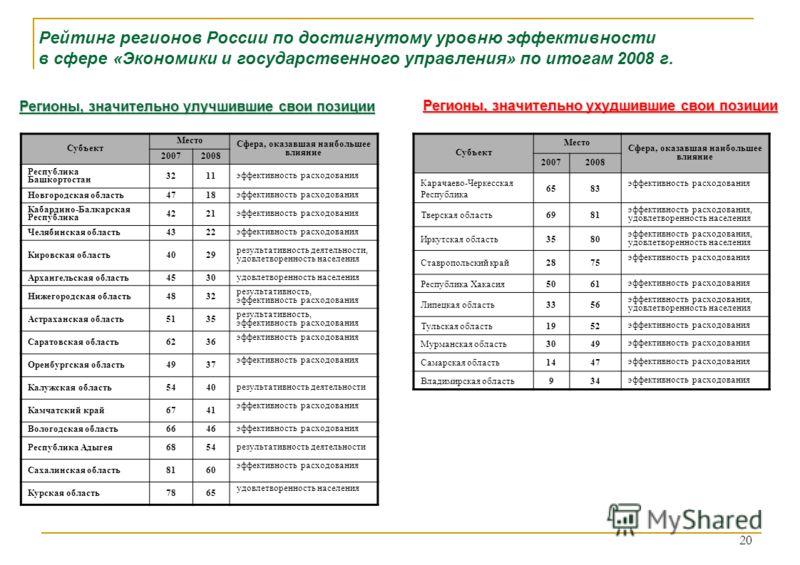 Рейтинг регионов России по достигнутому уровню эффективности в сфере «Экономики и государственного управления» по итогам 2008 г. Регионы, значительно улучшившие свои позиции Регионы, значительно ухудшившие свои позиции Субъект Место Сфера, оказавшая