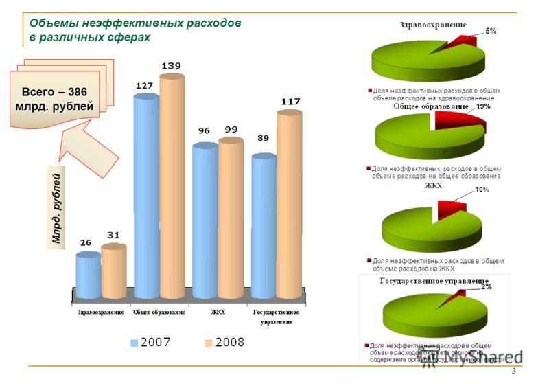 3 Млрд. рублей Объемы неэффективных расходов в различных сферах Всего – 386 млрд. рублей