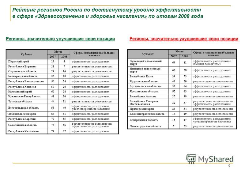 Рейтинг регионов России по достигнутому уровню эффективности в сфере «Здравоохранение и здоровье населения» по итогам 2008 года Субъект Место Сфера, оказавшая наибольшее влияние 20072008 Чукотский автономный округ 6981 эффективность расходования (худ