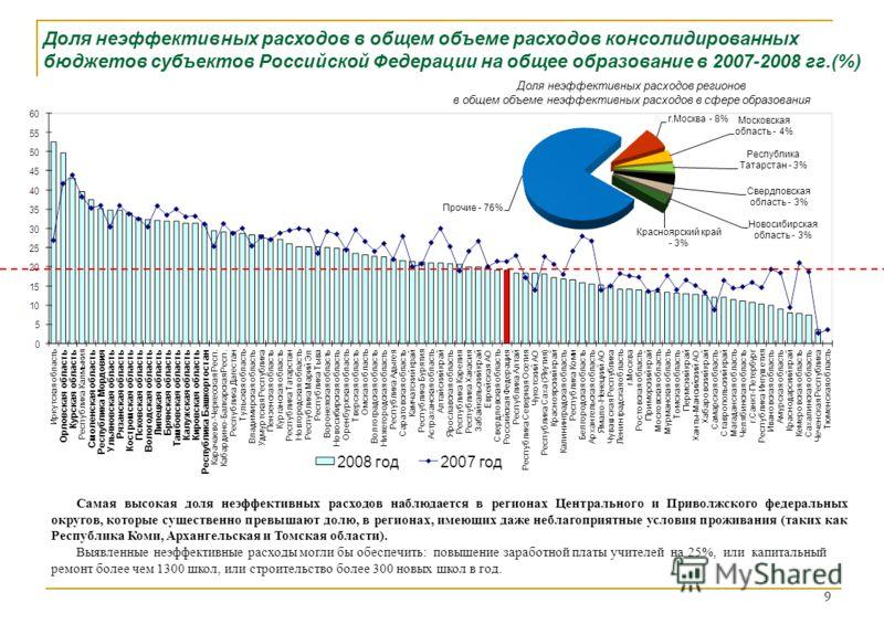 Доля неэффективных расходов в общем объеме расходов консолидированных бюджетов субъектов Российской Федерации на общее образование в 2007-2008 гг.(%) 9 Самая высокая доля неэффективных расходов наблюдается в регионах Центрального и Приволжского федер