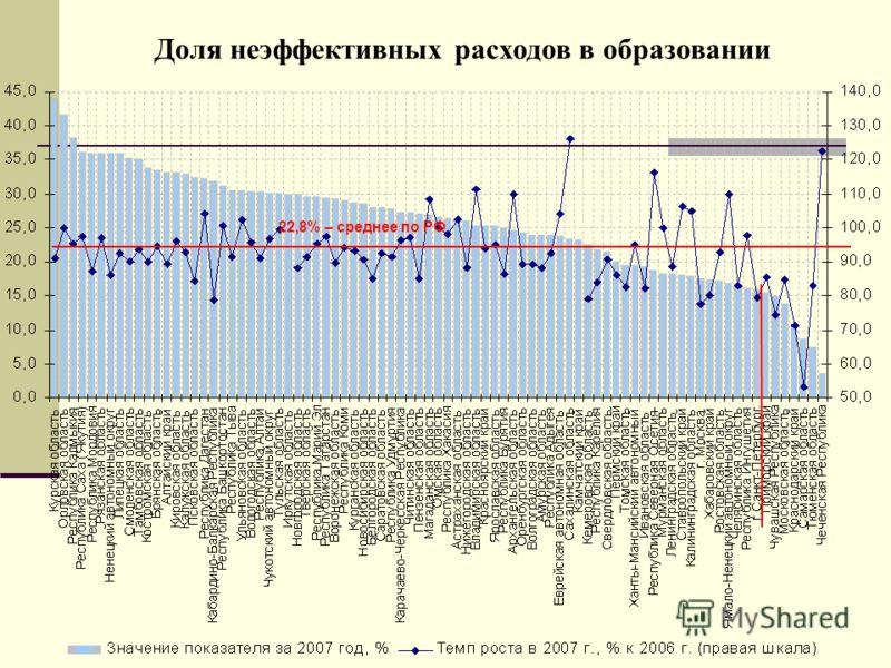 22,8% – среднее по РФ Доля неэффективных расходов в образовании