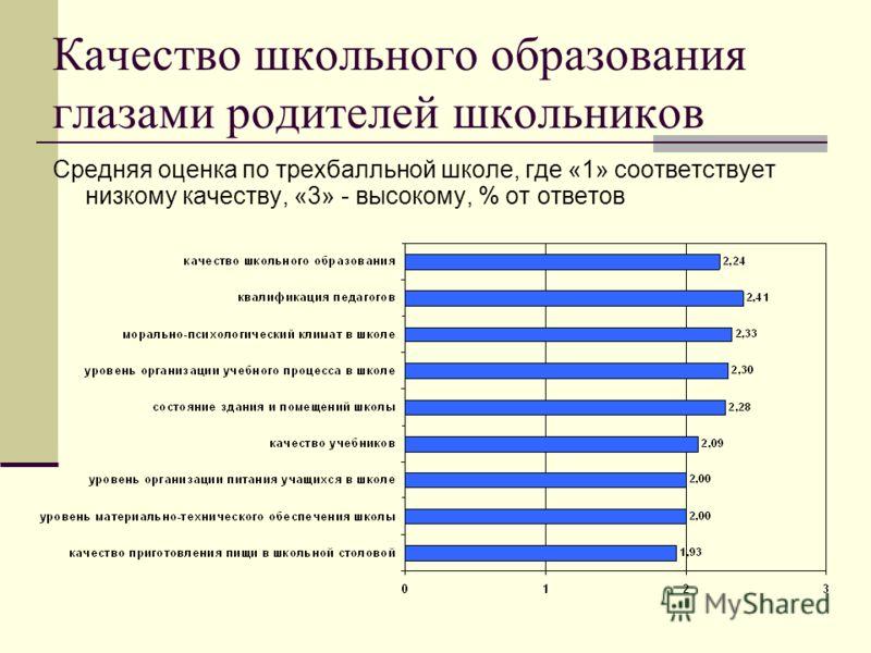 Средняя оценка по трехбалльной школе, где «1» соответствует низкому качеству, «3» - высокому, % от ответов