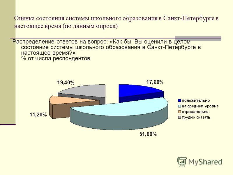 Оценка состояния системы школьного образования в Санкт-Петербурге в настоящее время (по данным опроса) Распределение ответов на вопрос: «Как бы Вы оценили в целом состояние системы школьного образования в Санкт-Петербурге в настоящее время?» % от чис
