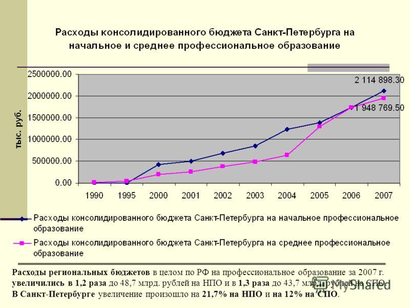Расходы региональных бюджетов в целом по РФ на профессиональное образование за 2007 г. увеличились в 1,2 раза до 48,7 млрд. рублей на НПО и в 1,3 раза до 43,7 млрд. рублей на СПО. В Санкт-Петербурге увеличение произошло на 21,7% на НПО и на 12% на СП