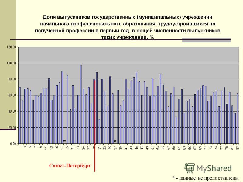* - данные не предоставлены Санкт-Петербург **