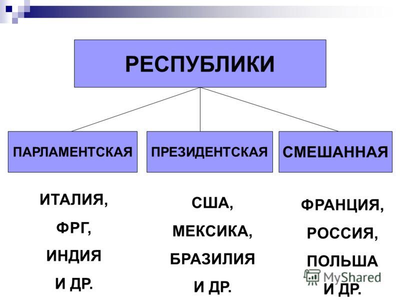 РЕСПУБЛИКИ ПАРЛАМЕНТСКАЯПРЕЗИДЕНТСКАЯ СМЕШАННАЯ ИТАЛИЯ, ФРГ, ИНДИЯ И ДР. США, МЕКСИКА, БРАЗИЛИЯ И ДР. ФРАНЦИЯ, РОССИЯ, ПОЛЬША И ДР.