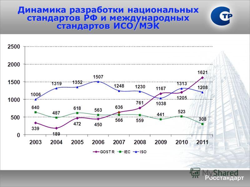 Динамика разработки национальных стандартов РФ и международных стандартов ИСО/МЭК