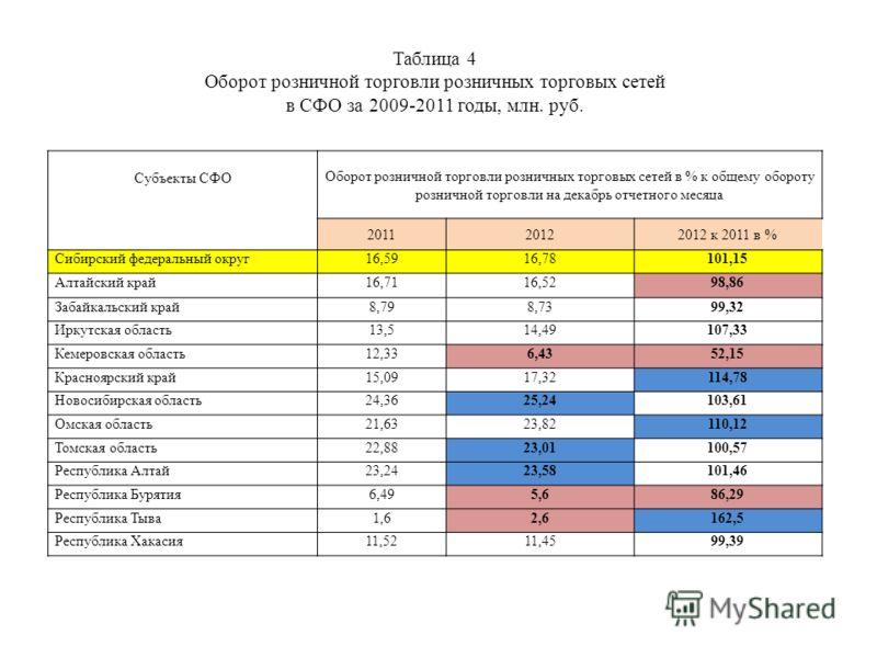 Субъекты СФО Оборот розничной торговли розничных торговых сетей в % к общему обороту розничной торговли на декабрь отчетного месяца 201120122012 к 2011 в % Сибирский федеральный округ16,5916,78101,15 Алтайский край16,7116,5298,86 Забайкальский край8,