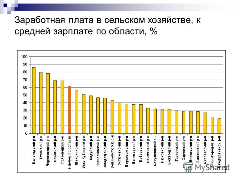 Заработная плата в сельском хозяйстве, к средней зарплате по области, %