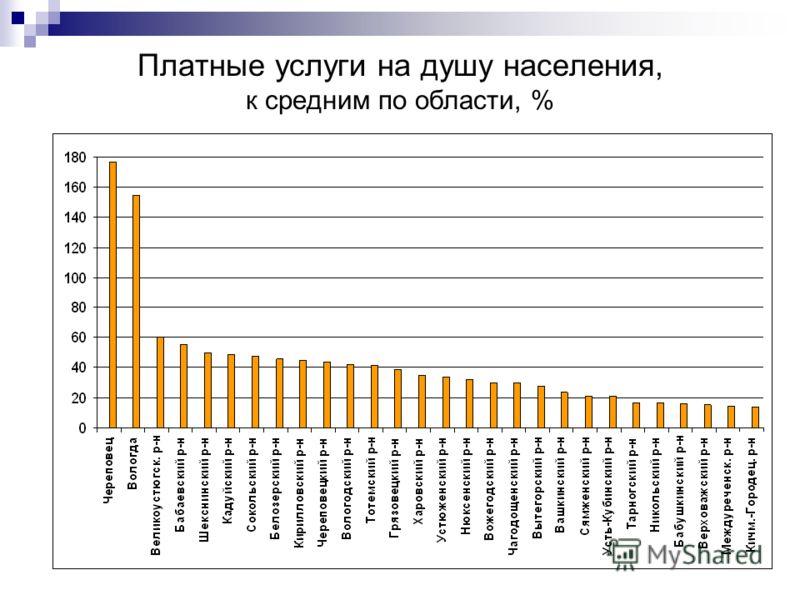 Платные услуги на душу населения, к средним по области, %