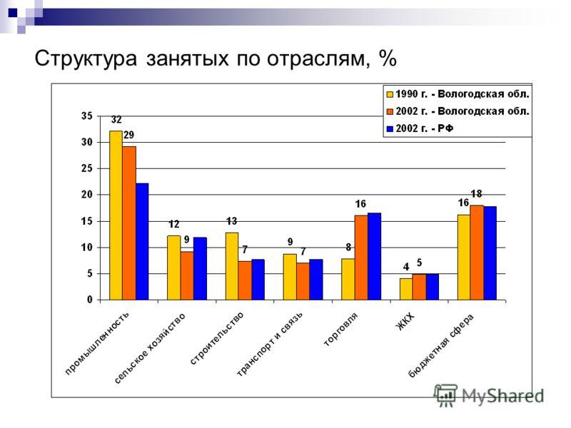 Структура занятых по отраслям, %