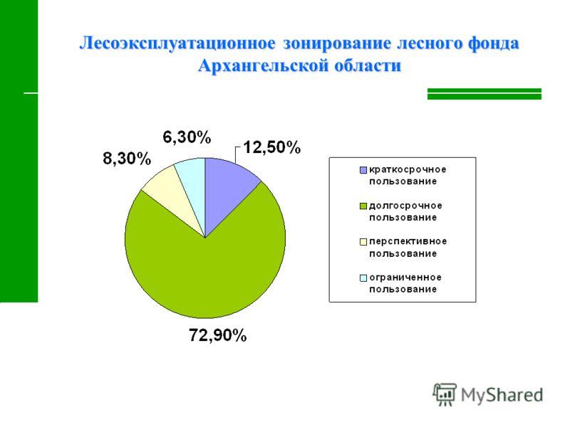 Лесоэксплуатационное зонирование лесного фонда Архангельской области