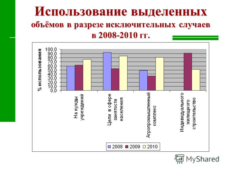 Использование выделенных объёмов в разрезе исключительных случаев в 2008-2010 гг.