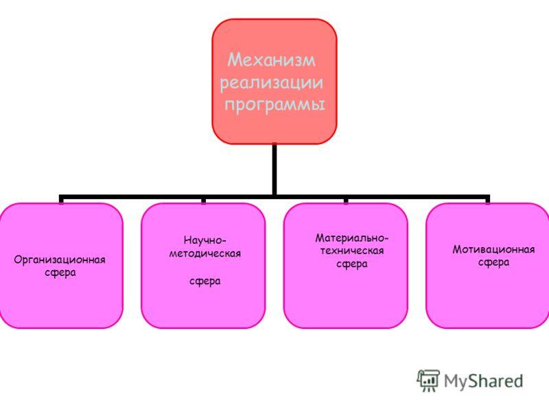 Механизм реализации программы Организационная сфера Научно- методическая сфера Материально- техническая сфера Мотивационная сфера