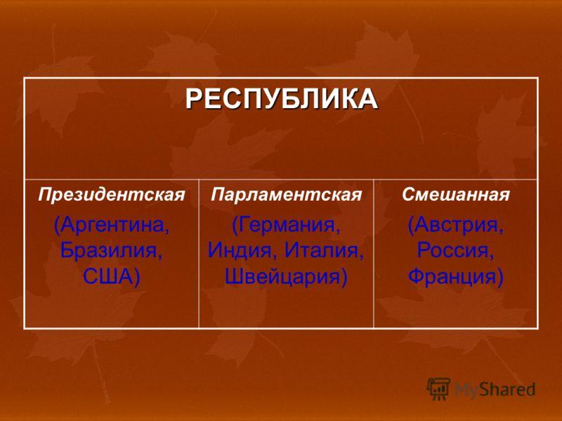 РЕСПУБЛИКА Президентская (Аргентина, Бразилия, США) Парламентская (Германия, Индия, Италия, Швейцария) Смешанная (Австрия, Россия, Франция)