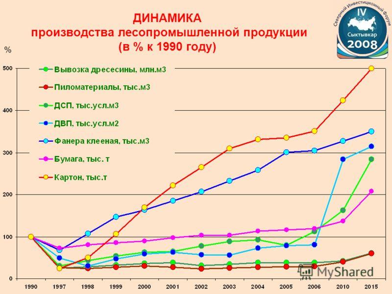 % ДИНАМИКА производства лесопромышленной продукции (в % к 1990 году)
