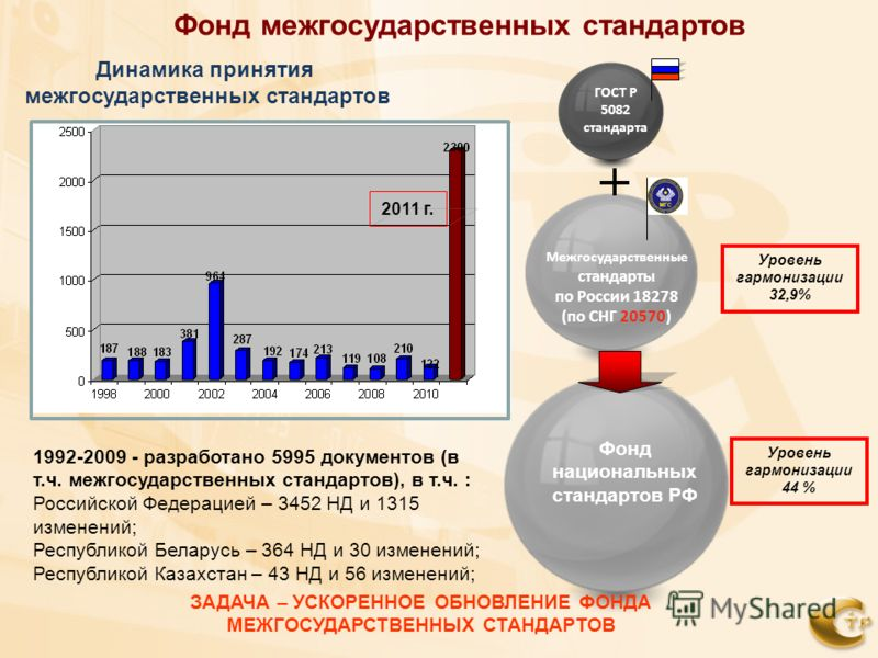 Фонд межгосударственных стандартов Межгосударственные стандарты по России 18278 (по СНГ 20570) ГОСТ Р 5082 стандарта Уровень гармонизации 32,9% Динамика принятия межгосударственных стандартов 1992-2009 - разработано 5995 документов (в т.ч. межгосудар