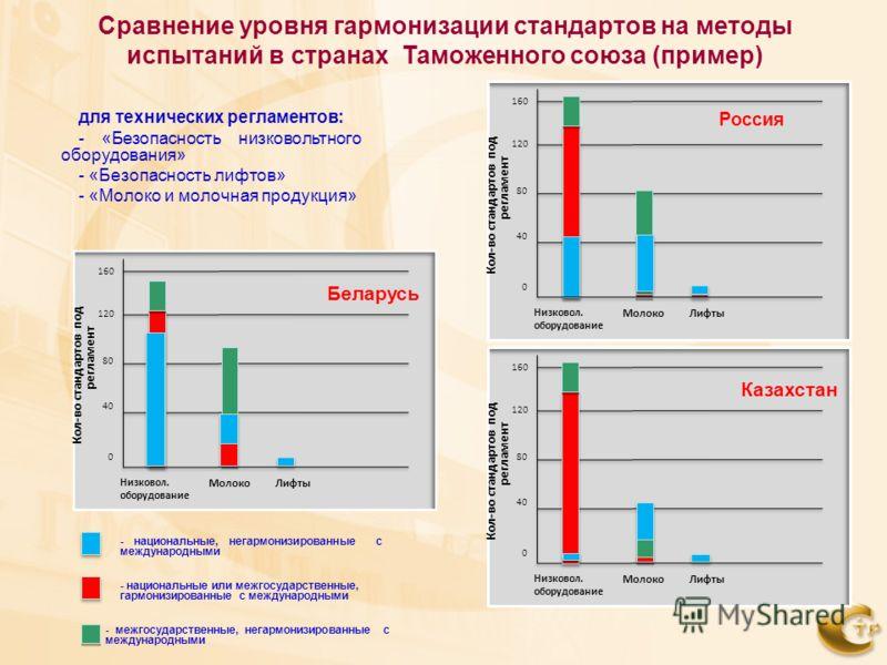 Сравнение уровня гармонизации стандартов на методы испытаний в странах Таможенного союза (пример) для технических регламентов: - «Безопасность низковольтного оборудования» - «Безопасность лифтов» - «Молоко и молочная продукция» 40 0 80 120 160 Низков