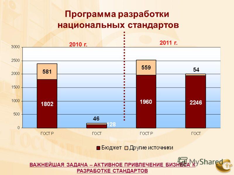 Программа разработки национальных стандартов 2010 г. 2011 г. ВАЖНЕЙШАЯ ЗАДАЧА – АКТИВНОЕ ПРИВЛЕЧЕНИЕ БИЗНЕСА К РАЗРАБОТКЕ СТАНДАРТОВ