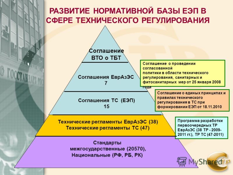 Соглашение ВТО о ТБТ Соглашения ТС (ЕЭП) 15 Технические регламенты ЕврАзЭС (38) Технические регламенты ТС (47) Стандарты межгосударственные (20570), Национальные (РФ, РБ, РК) Соглашение о проведении согласованной политики в области технического регул