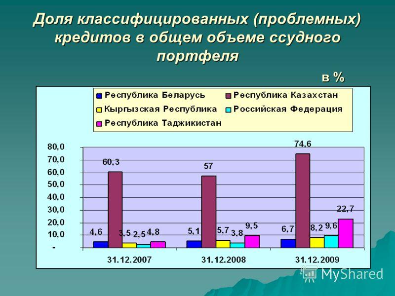 Доля классифицированных (проблемных) кредитов в общем объеме ссудного портфеля в %