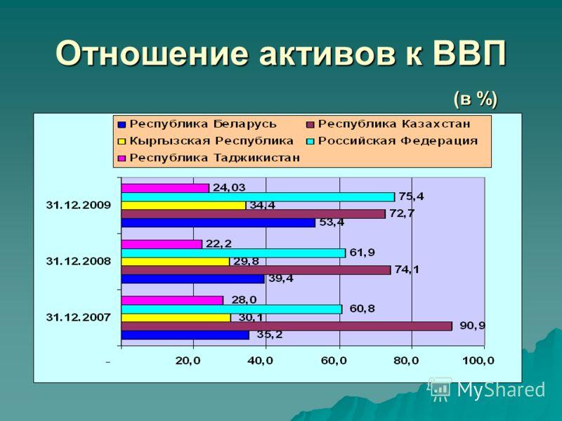 Отношение активов к ВВП (в %)