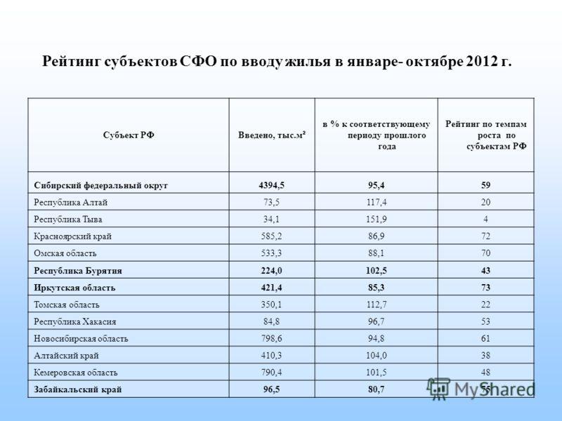 Рейтинг субъектов СФО по вводу жилья в январе- октябре 2012 г. Субъект РФ Введено, тыс.м² в % к соответствующему периоду прошлого года Рейтинг по темпам роста по субъектам РФ Сибирский федеральный округ4394,595,459 Республика Алтай73,5117,420 Республ