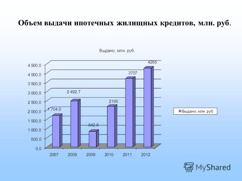 Объем выдачи ипотечных жилищных кредитов, млн. руб.