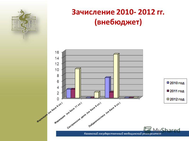 Казанский государственный медицинский университет Зачисление 2010- 2012 гг. (внебюджет)