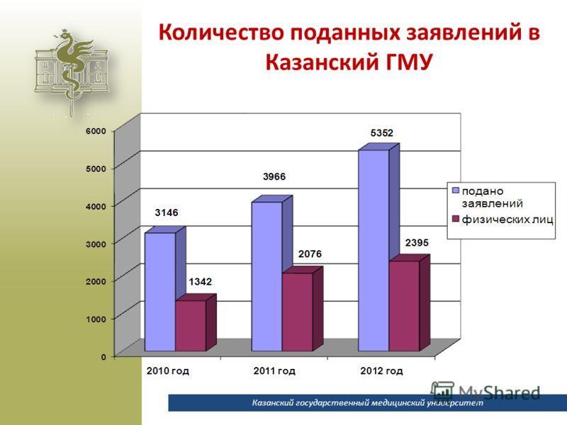 Казанский государственный медицинский университет Количество поданных заявлений в Казанский ГМУ