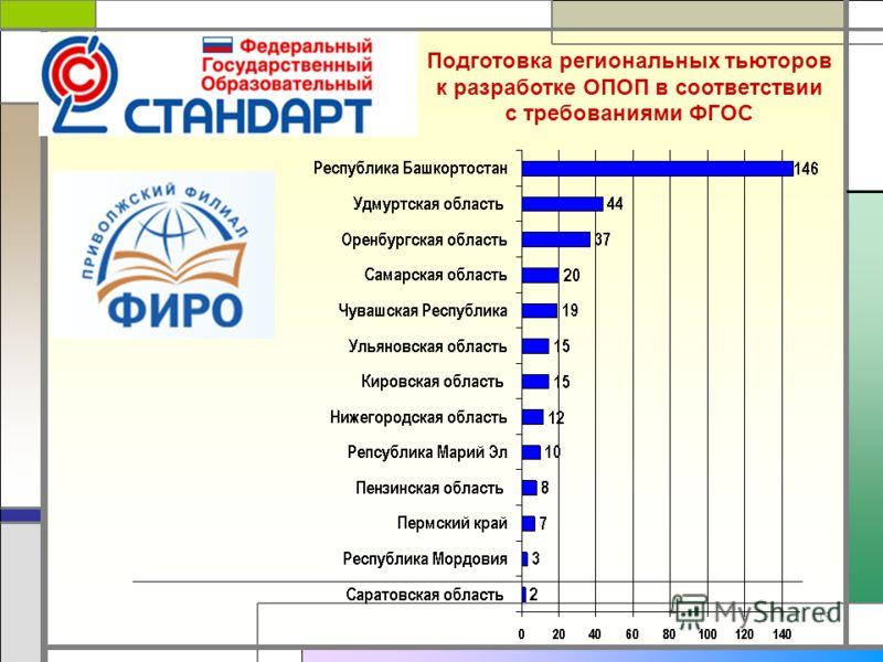 19 Подготовка региональных тьюторов к разработке ОПОП в соответствии с требованиями ФГОС